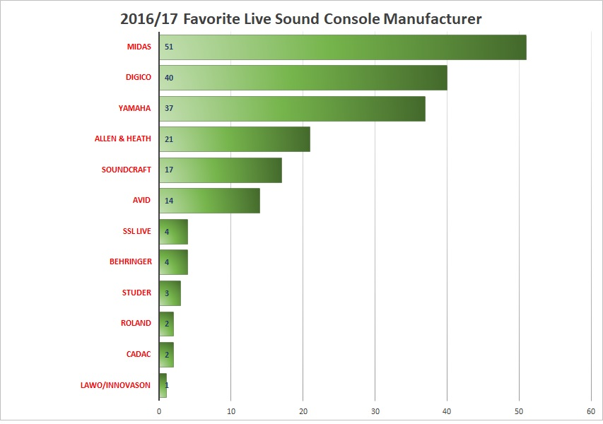 Results from the 2016/17 Favorite Live Sound Console Manufacturer Voter Poll